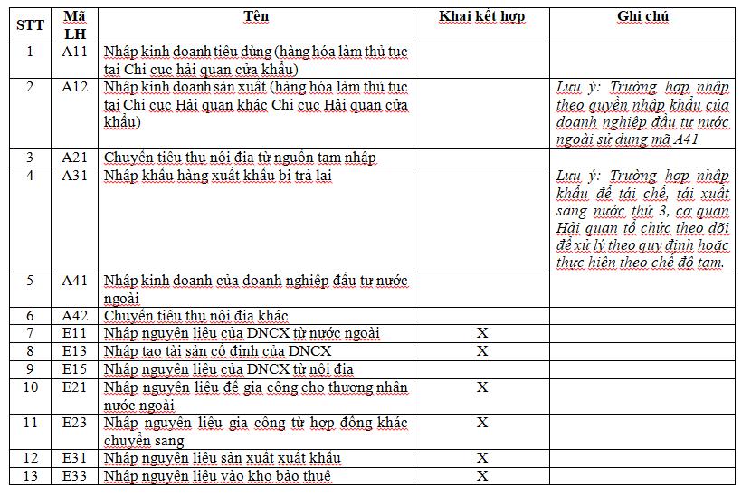 Ví dụ mã một số loại hình khai hải quan