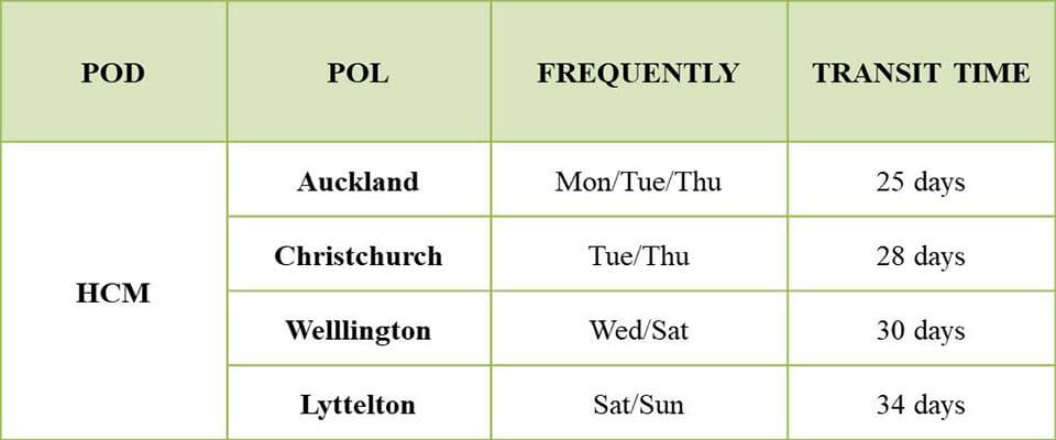 Lịch trình vận chuyển đường biển đi New Zealand